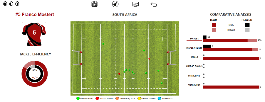 Rugby Match Report Analysis